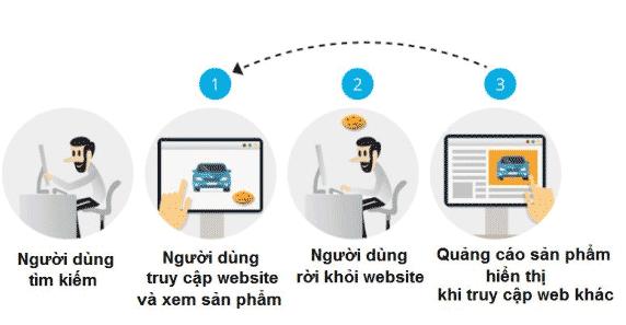 Quy trình hoạt động của Remarketing
